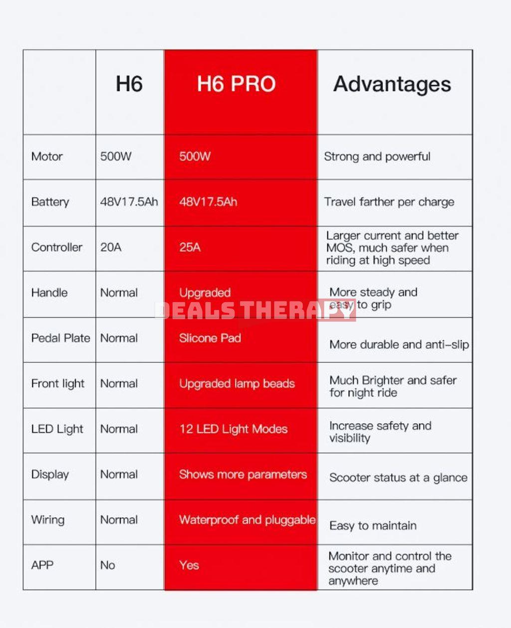 LAOTIE H6 Pro